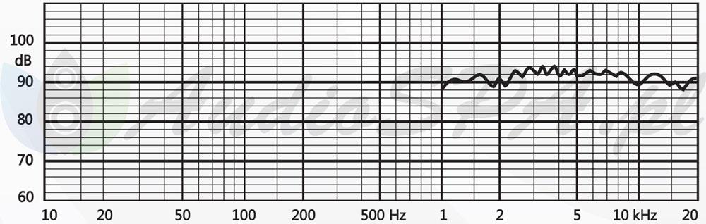 Wykres pasma przenoszenia Tonsil GDWK 10/80/7 8Ω